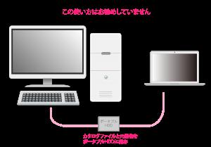 カタログファイルをポータブルHDDに保存