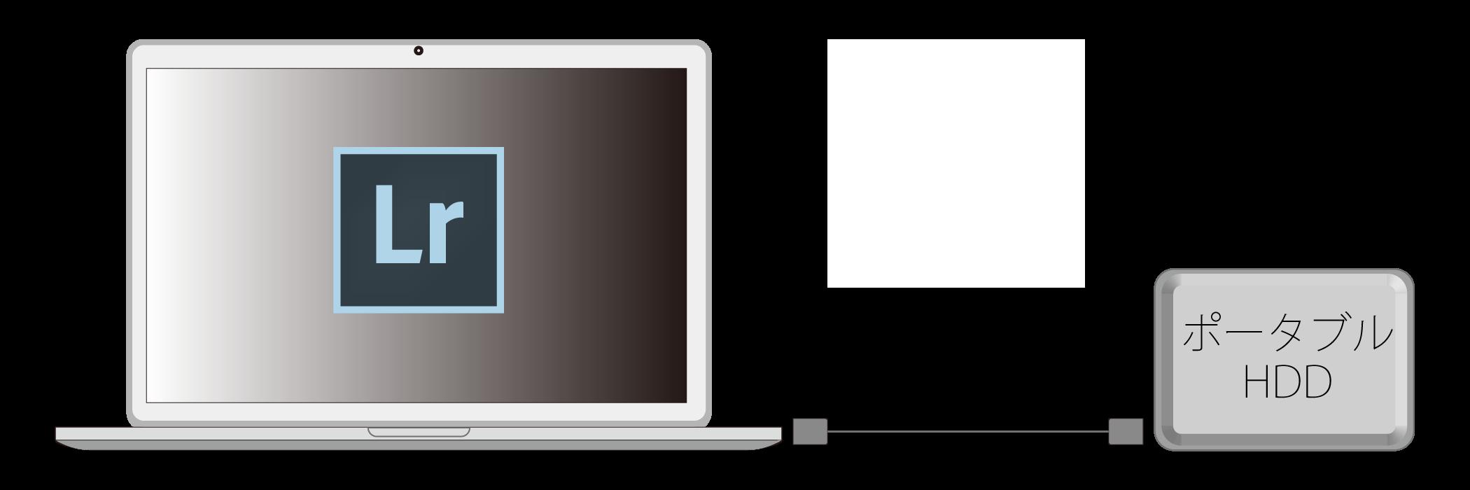 ノートパソコンとポータブルHDD