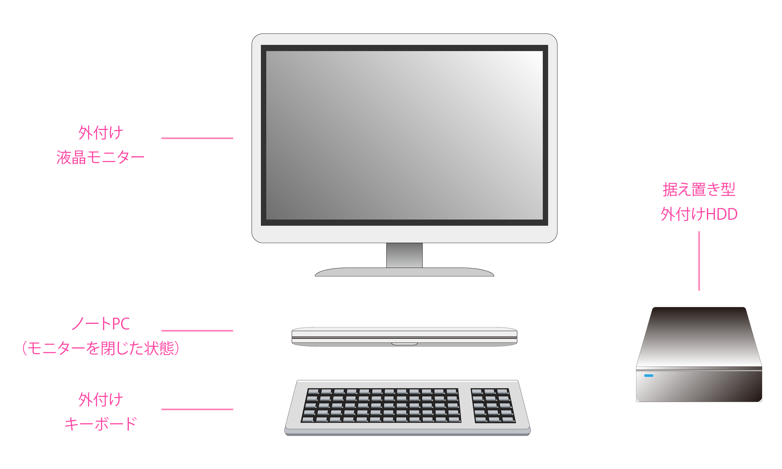 ノートPC及び外付けデバイス