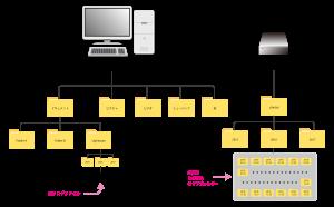 ファイルの保存場所-デスクトップパソコンと外付けHDD