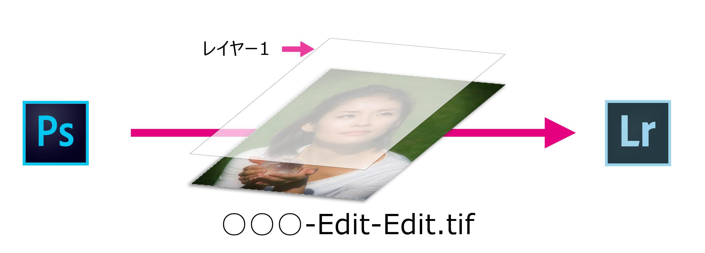 ○○○-Edit-Edit-Case1