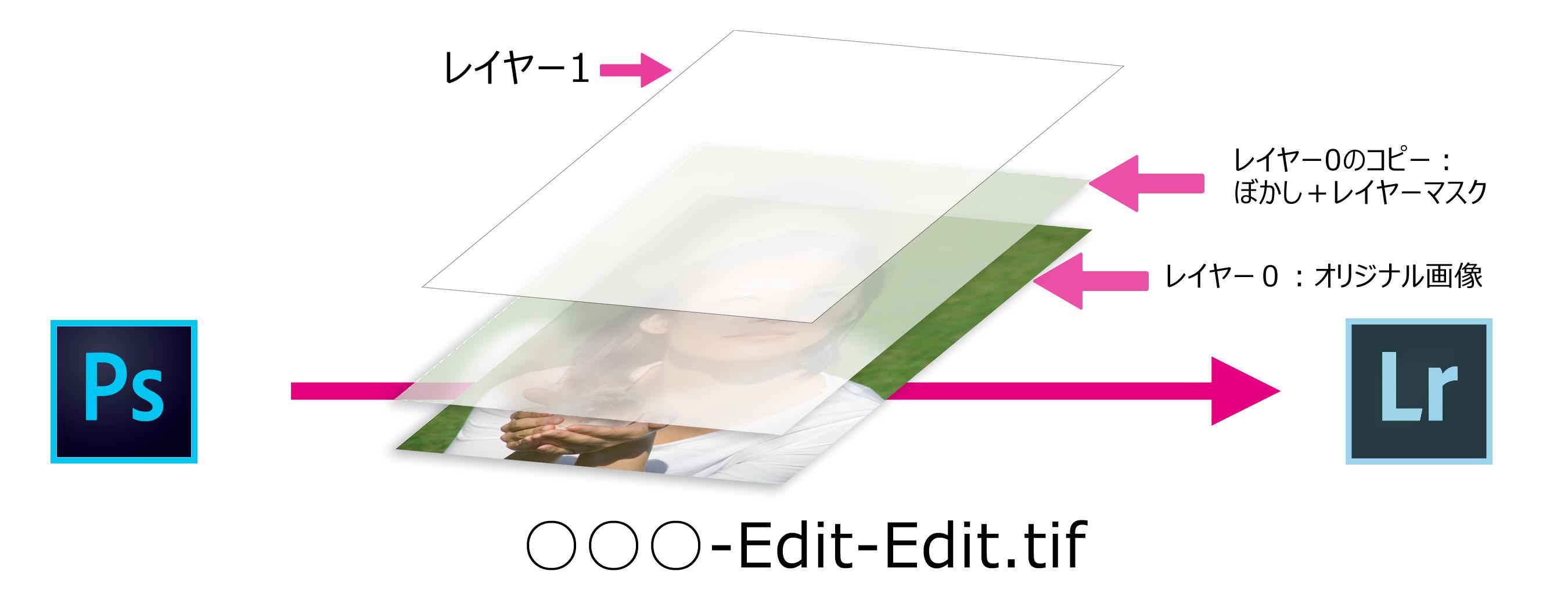 ○○○-Edit-Edit-Case3
