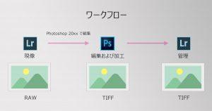 LightroomとPhotoshopのワークフロー