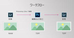 LightroomとPhotoshopのワークフロー-Main