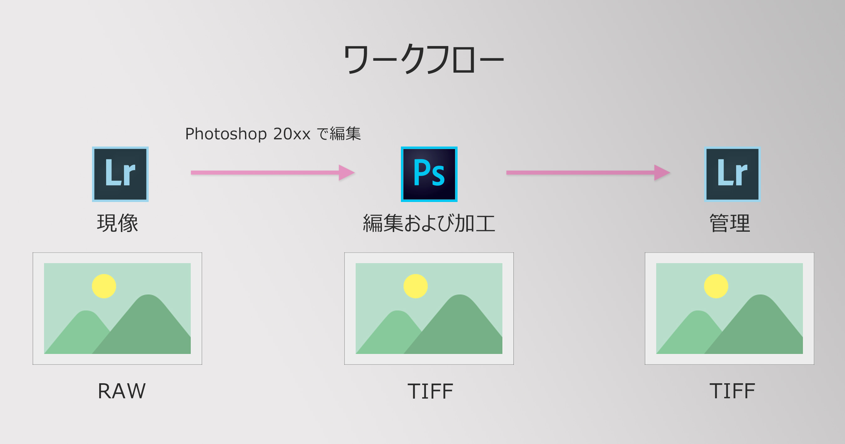 LightroomとPhotoshopを使ったワークフロー(基本編)