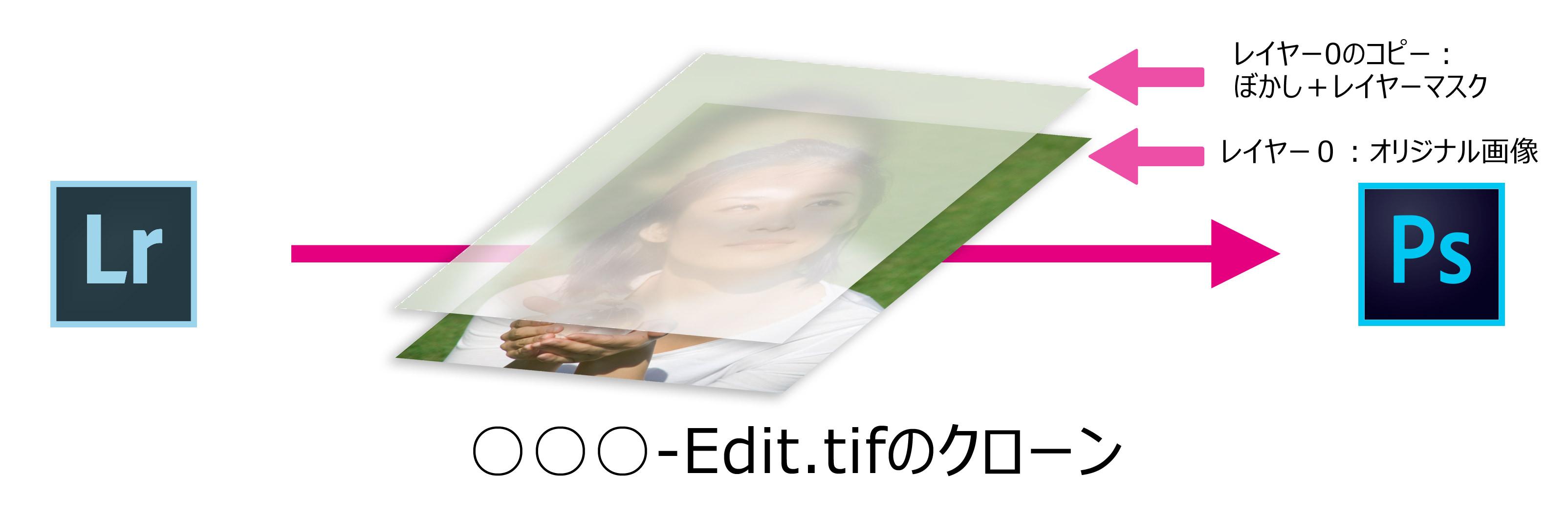 Photoshoで編集-元画像のクローン