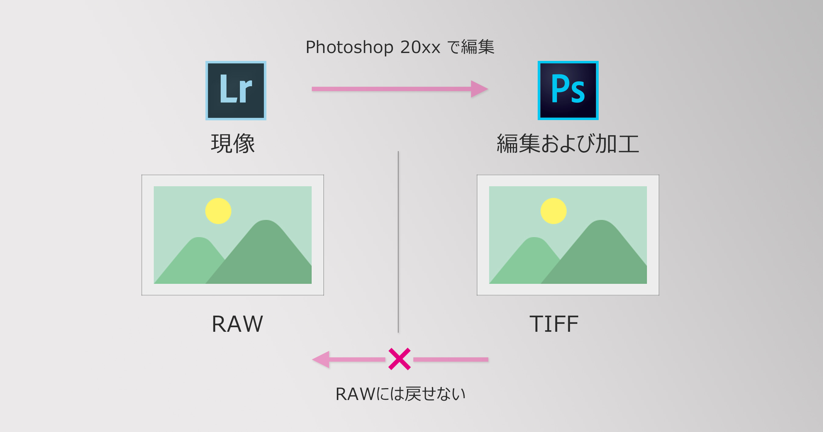 Photoshop20xxで編集
