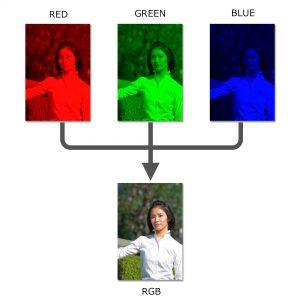 RGBチャンネル毎の表示