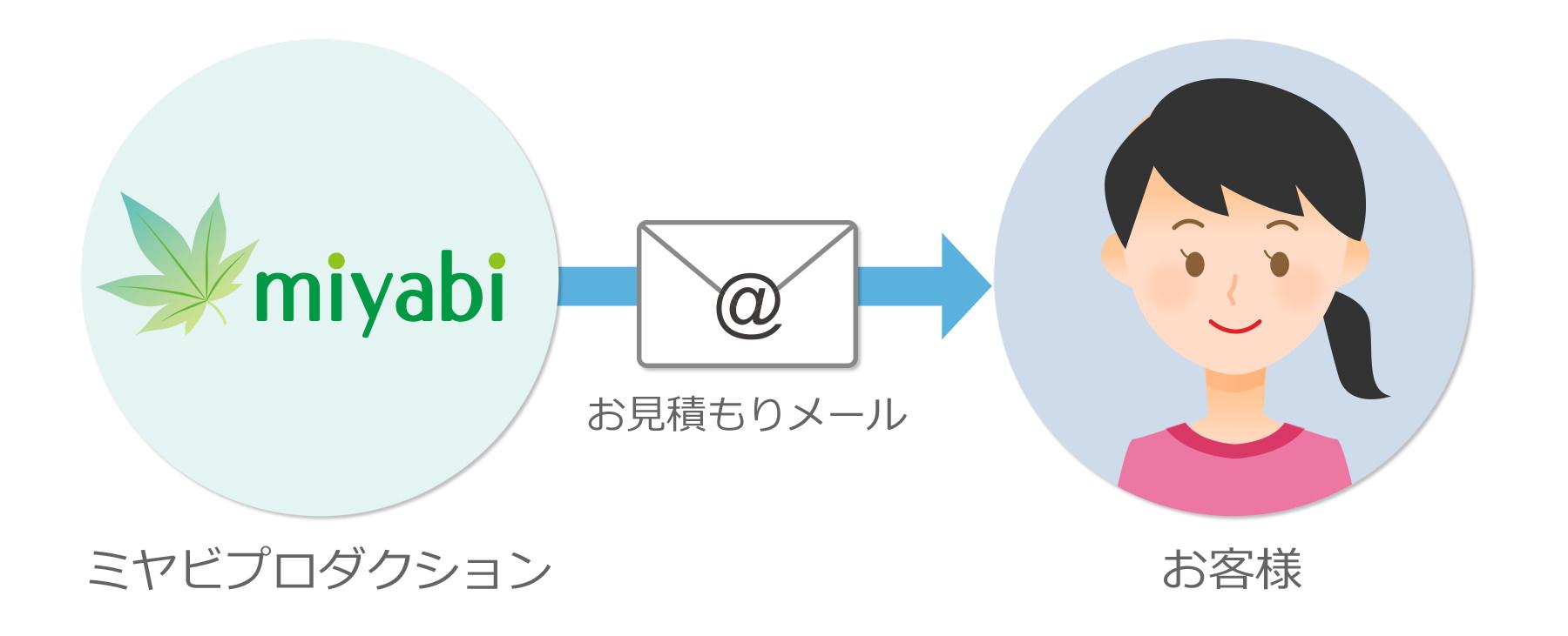 お見積りメール