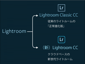 New_Lightroom_CC_and_Classic_CC-Featured