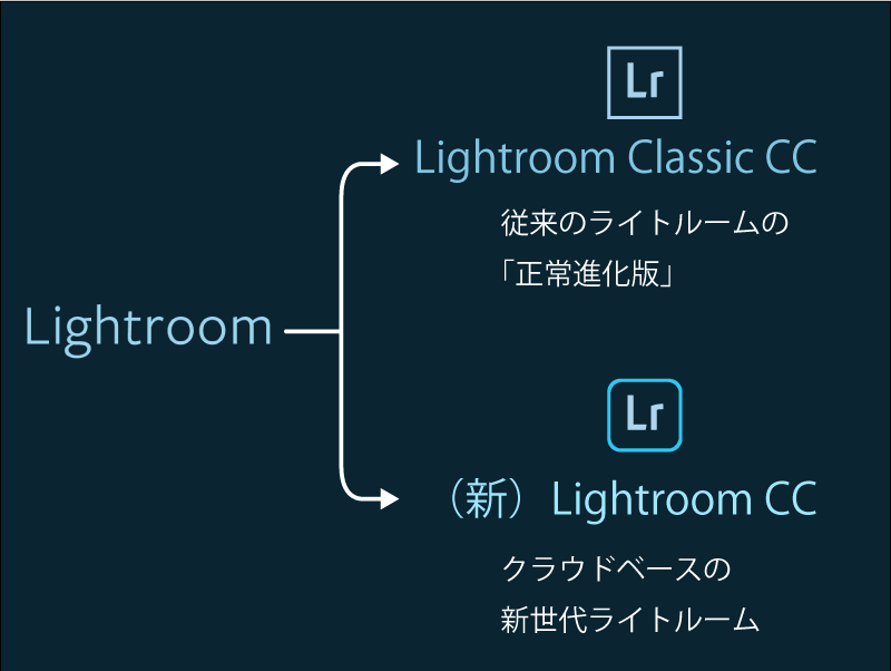 Lightroom Classic CC vs. (新) Lightroom CC