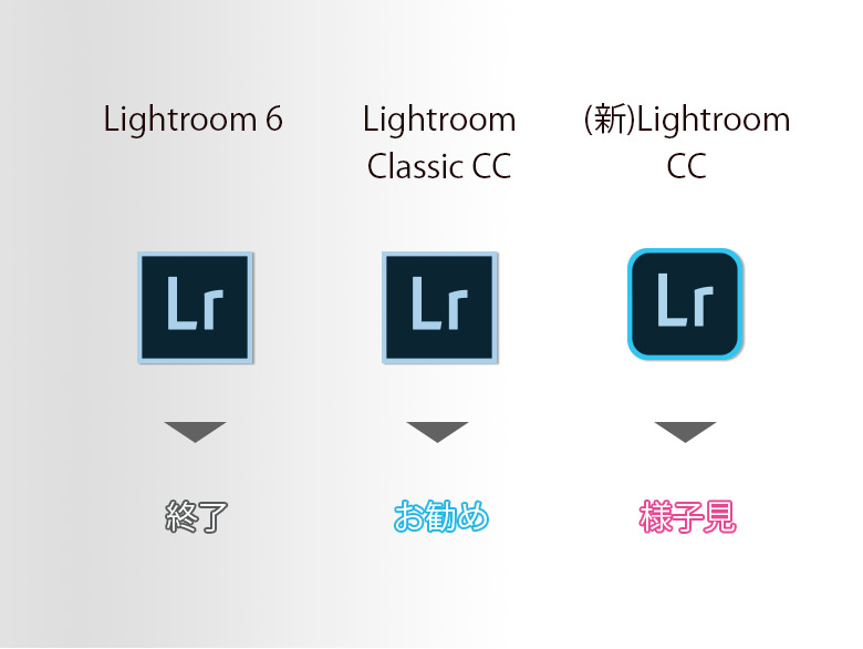 Lightroom6の今後