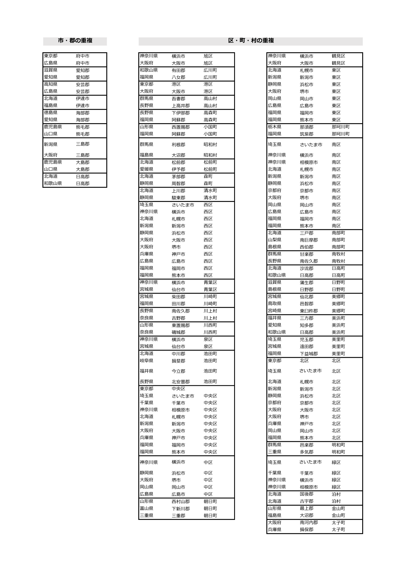 全国市郡一覧の重複