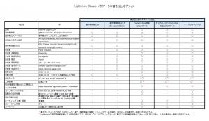 Lightroom_Classic_メタデータの書き出しオプション