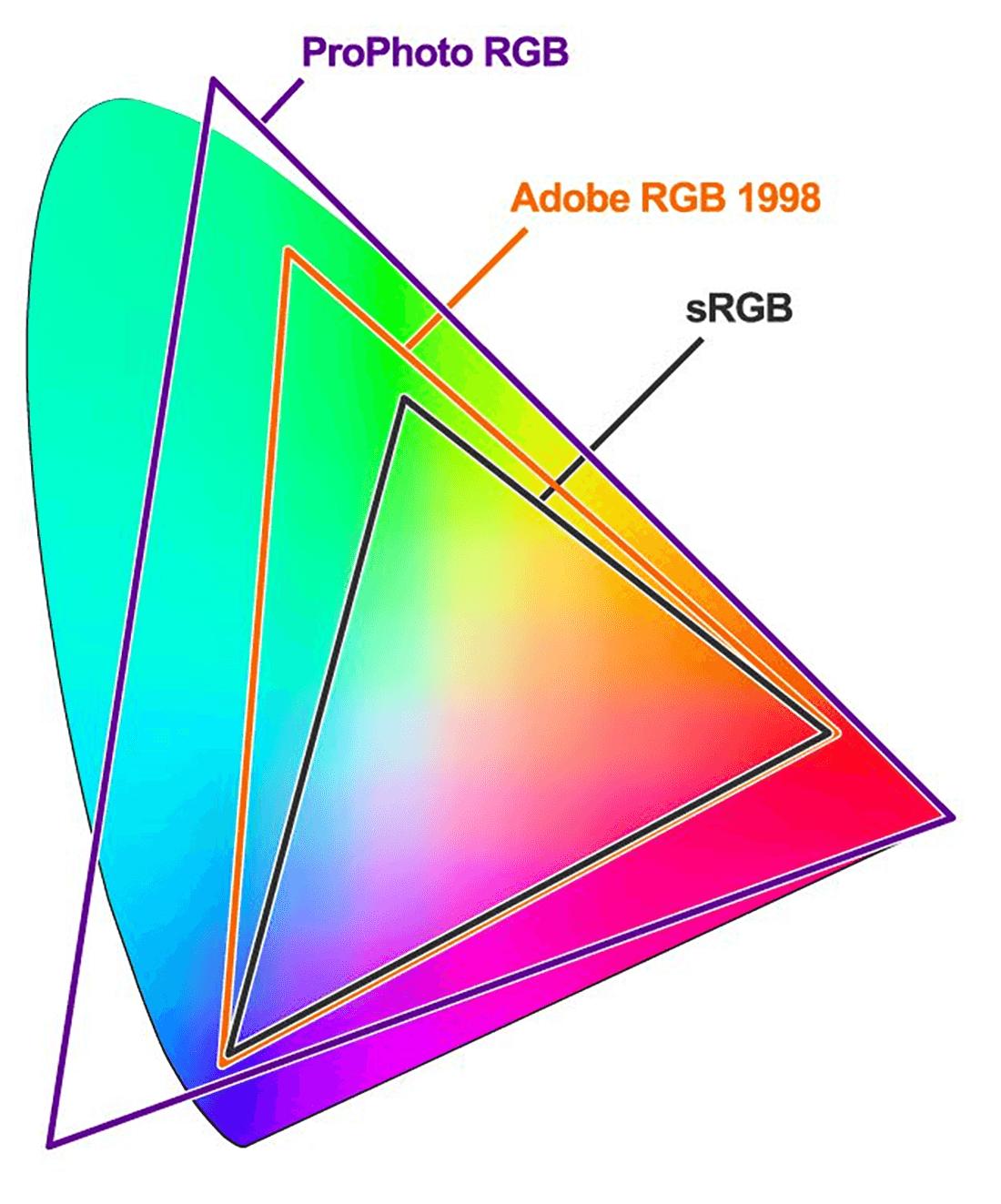 色域(カラースペース)