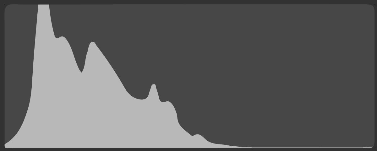 ヒストグラム-晴海埠頭