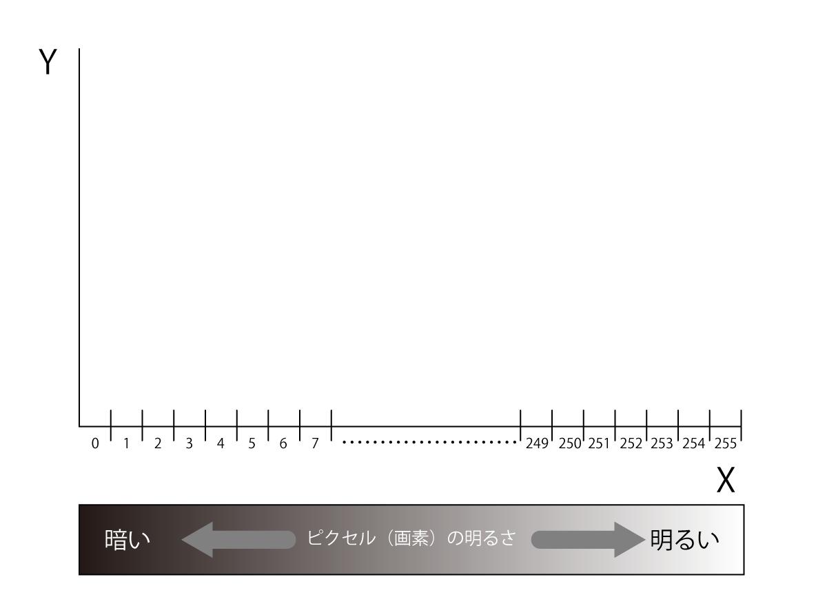 ヒストグラム-X軸