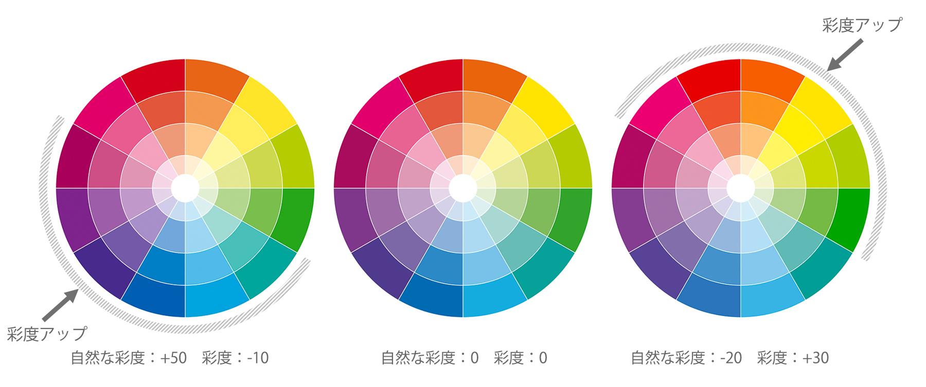 自然な彩度とサイド-合わせ技