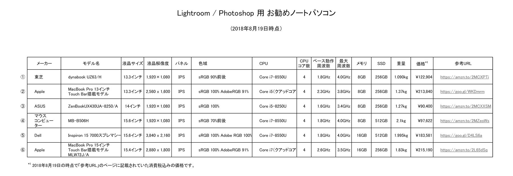 ライトルームとフォトショップに適したパソコンの一覧