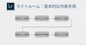 基本的な作業手順-OGP