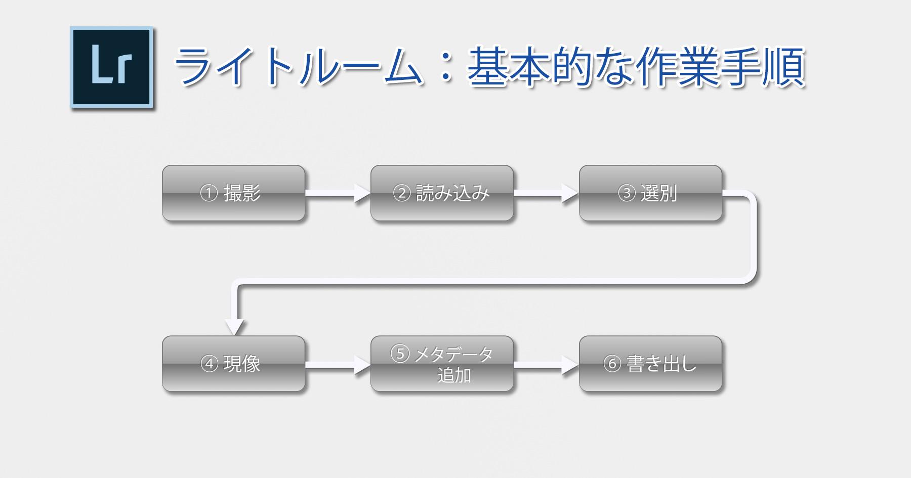 基本的な作業手順-Main
