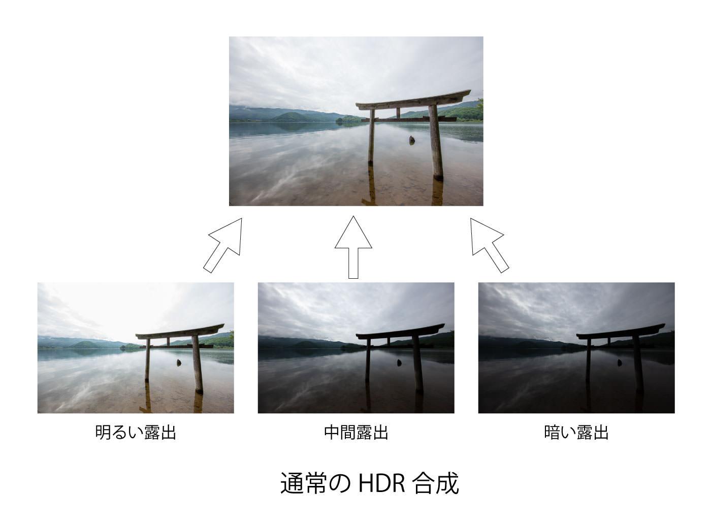 通常のHDR合成