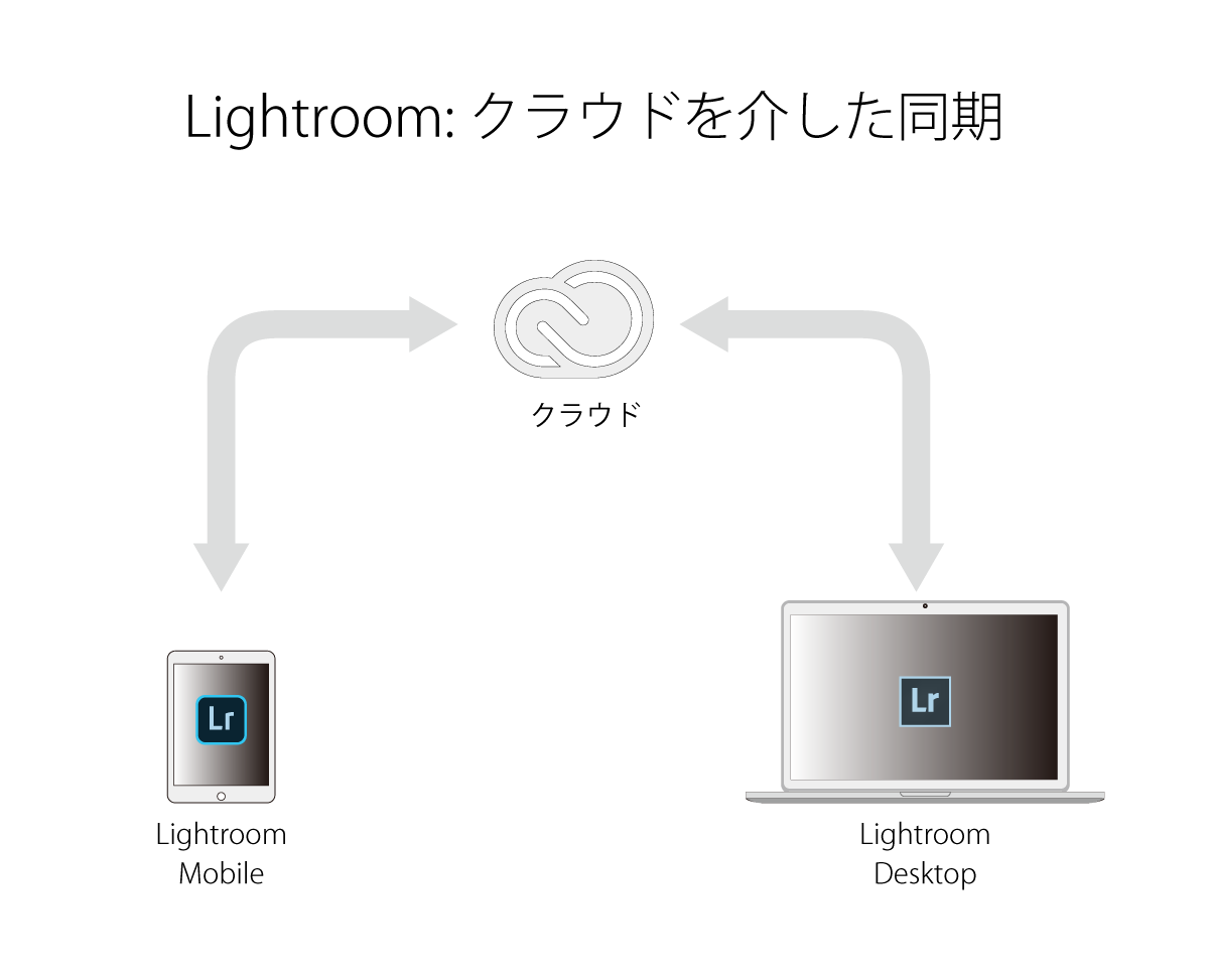 Lightroom_Mobile_仕組み