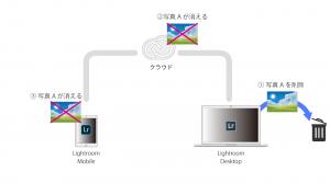 Lightroom_Mobile_写真の削除2
