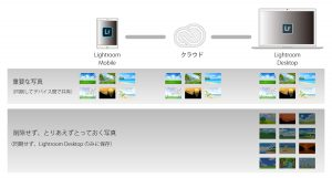 Lightroom_Mobile_写真の削除4