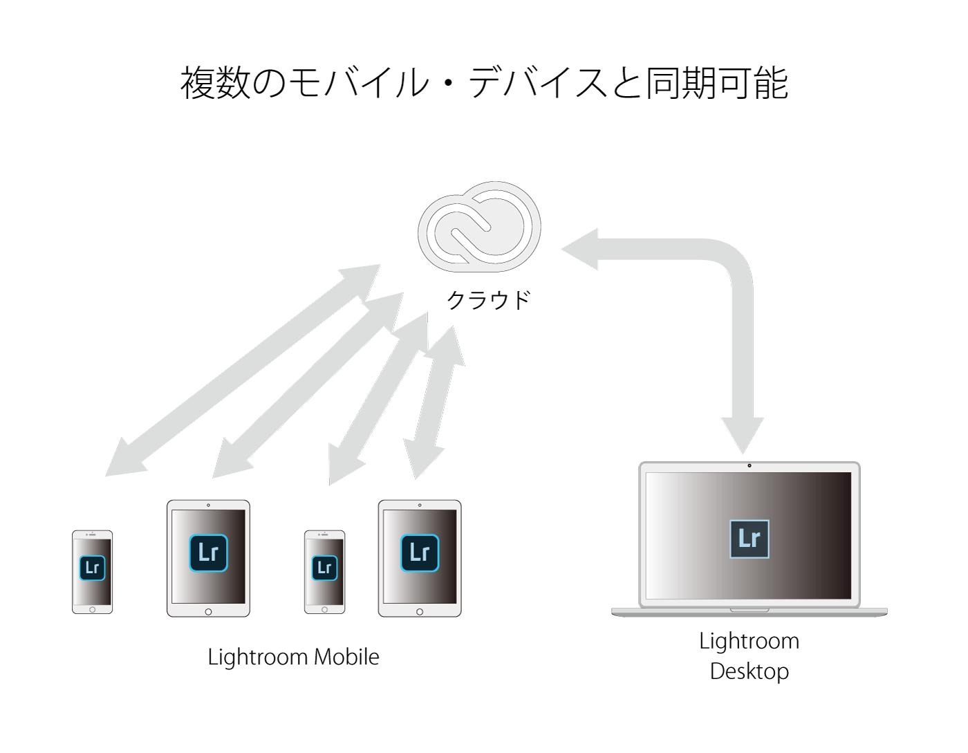 Lightroom_Mobile_複数のデバイス