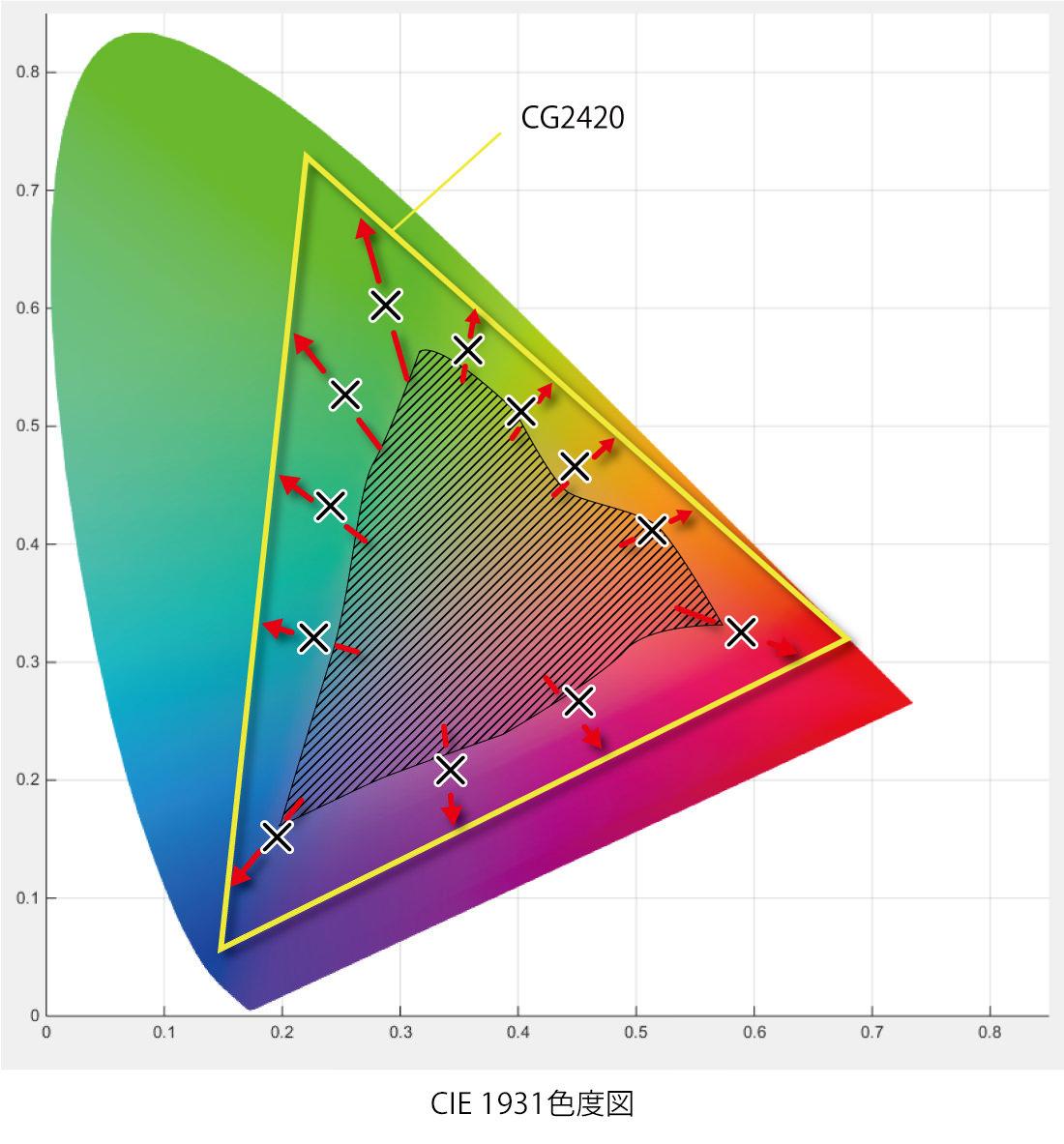CIE色域図_過去の現像画像
