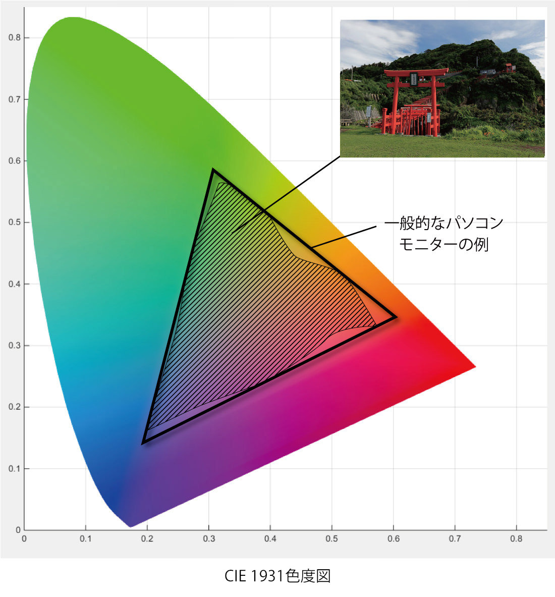 CIE色域図_Gineric_Monitor