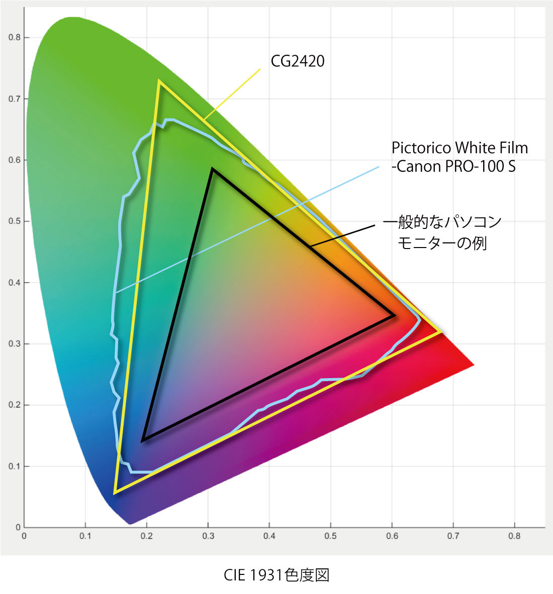 CIE色域図_Pictorico_Canon