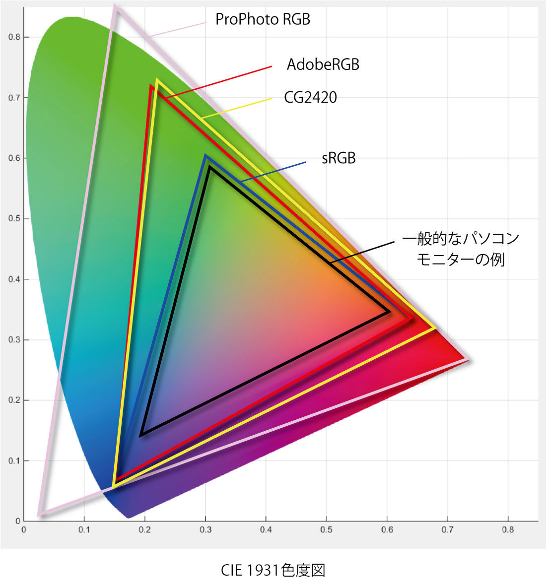 CIE色域図_generic