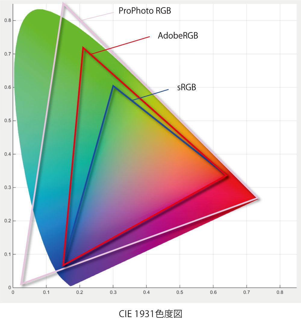 CIE1931_sRGB_AdobeRGB_ProPhoto_RGB