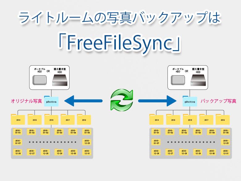 ライトルームの写真バックアップはこのアプリ!「FreeFileSync」