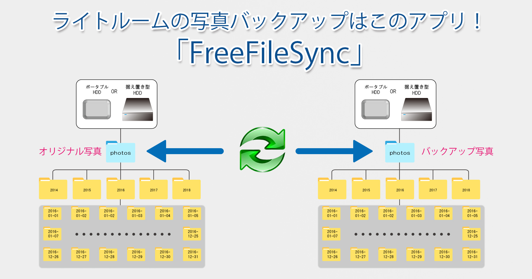 FreeFileSync-Main