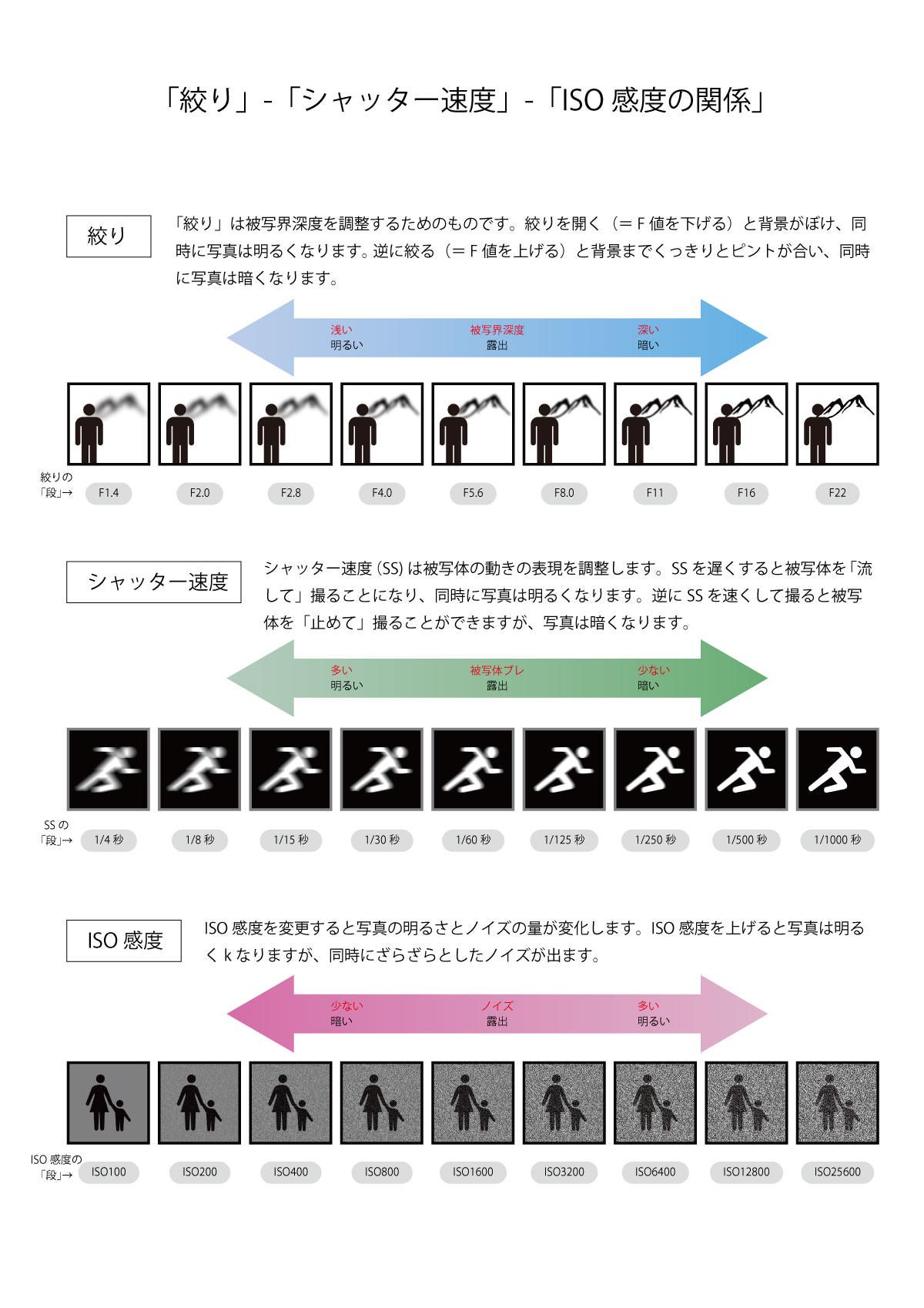 マニュアル撮影_絞り_SS_ISOの特徴