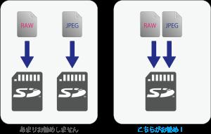 一枚のSDカードにRAWとJPEGを保存
