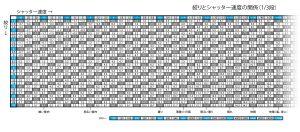 絞り-シャッター速度-ISO-基本関係_3分の1段
