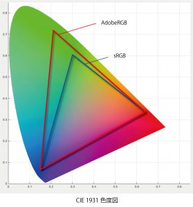 CIE色域図_sRGB_AdobeRGB