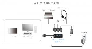 セルフパワー式USBハブ使用例