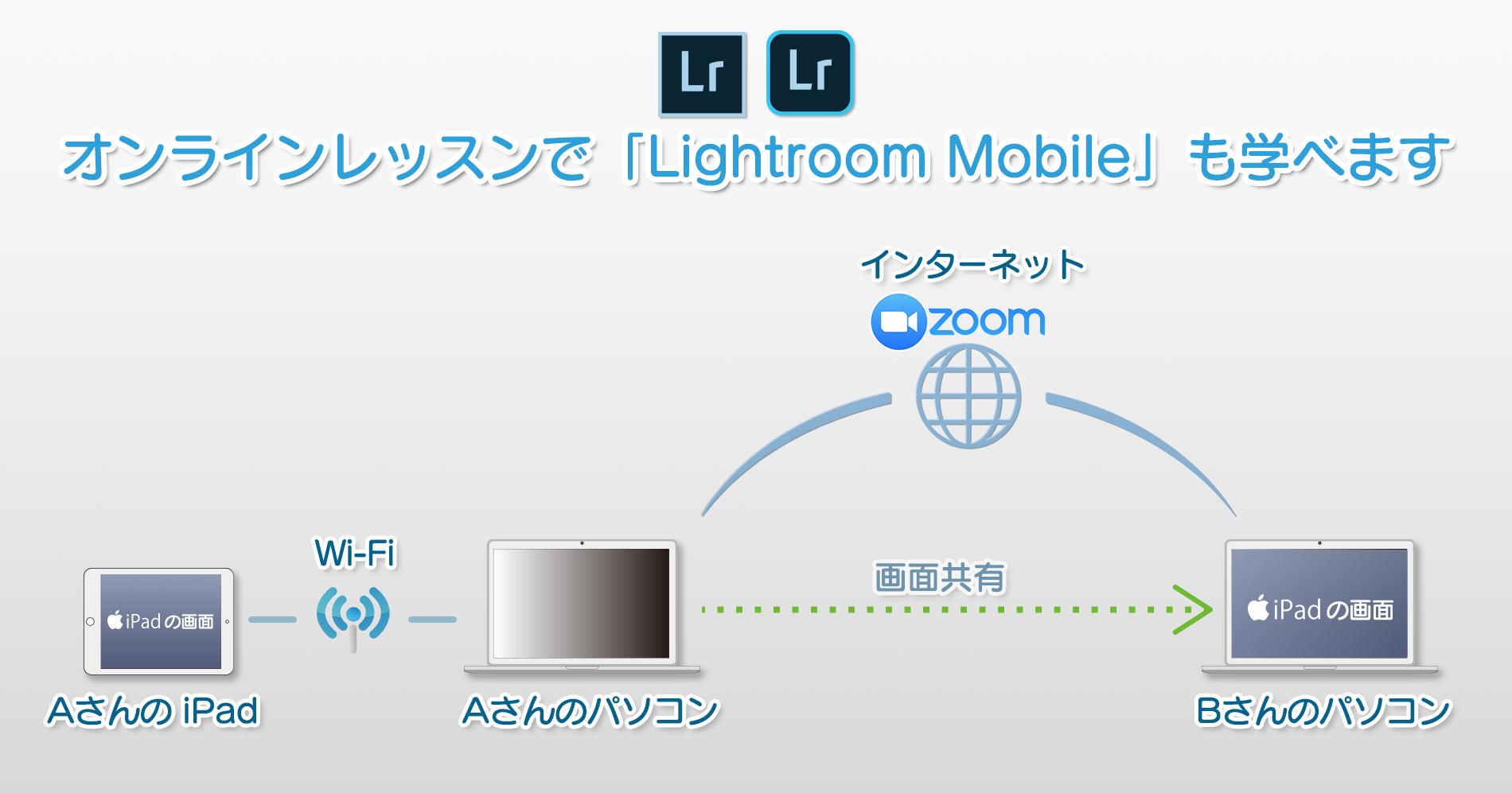Zoom_画面共有_iPad_iPhone